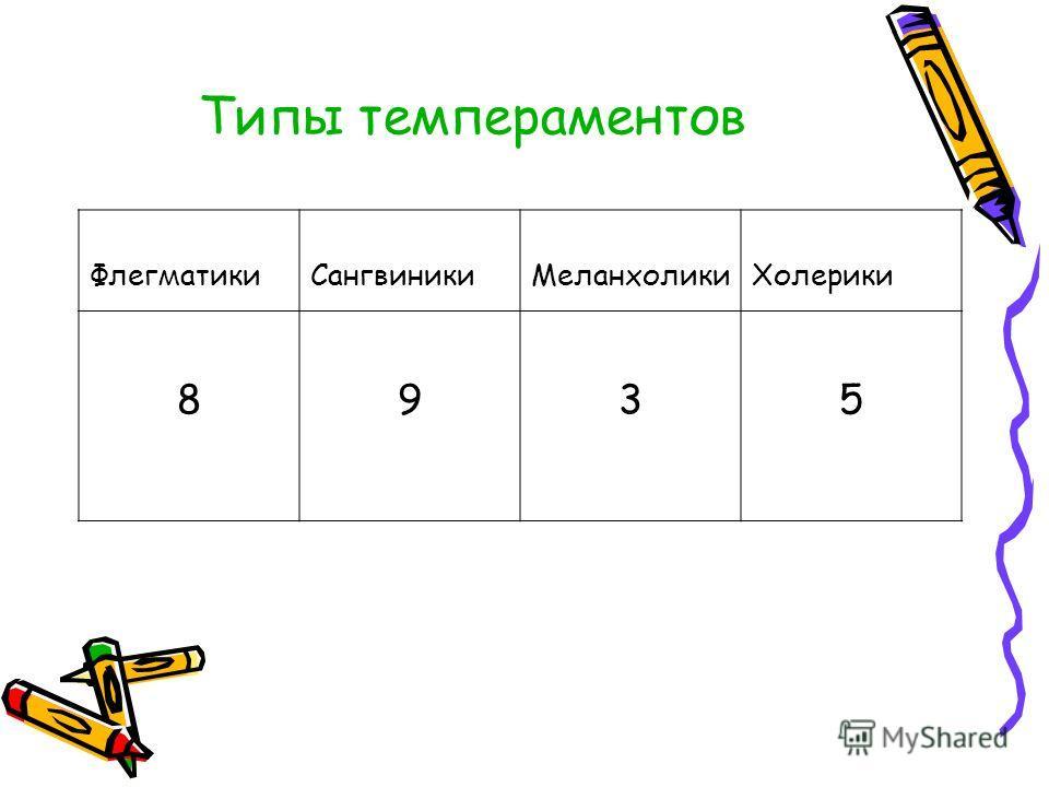 Типы темпераментов ФлегматикиСангвиникиМеланхоликиХолерики 8935