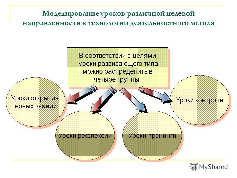 Моделирование уроков различной целевой направленности в технологии деятельностного метода В соответствии с целями уроки развивающего типа можно распределить в четыре группы: В соответствии с целями уроки развивающего типа можно распределить в четыре