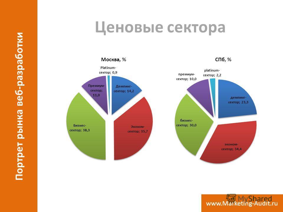 Ценовые сектора Портрет рынка веб-разработки www.Marketing-Audit.ru