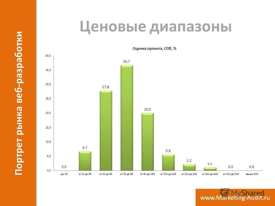 Ценовые диапазоны Портрет рынка веб-разработки www.Marketing-Audit.ru