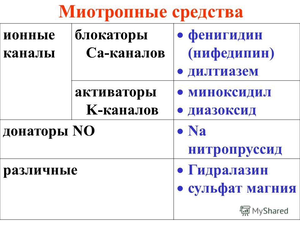 Миотропные средства ионные каналы блокаторы Ca-каналов фенигидин (нифедипин) дилтиазем активаторы K-каналов миноксидил диазоксид донаторы NO Na нитропруссид различные Гидралазин сульфат магния