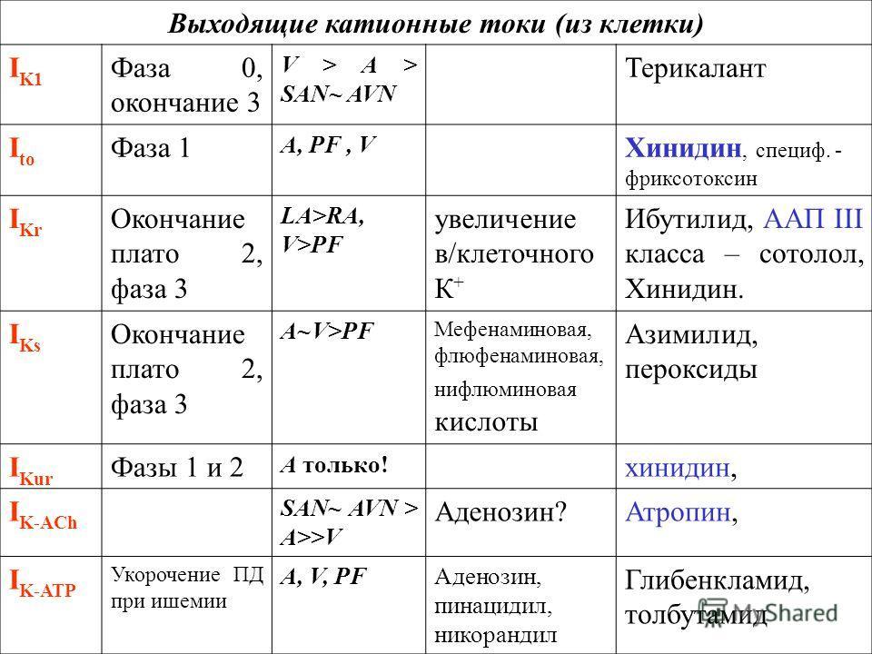 Выходящие катионные токи (из клетки) I K1 Фаза 0, окончание 3 V > А > SAN~ AVN Терикалант I to Фаза 1 А, PF, V Хинидин, специф. - фриксотоксин I Kr Окончание плато 2, фаза 3 LA>RA, V>PF увеличение в/клеточного К + Ибутилид, ААП III класса – сотолол,