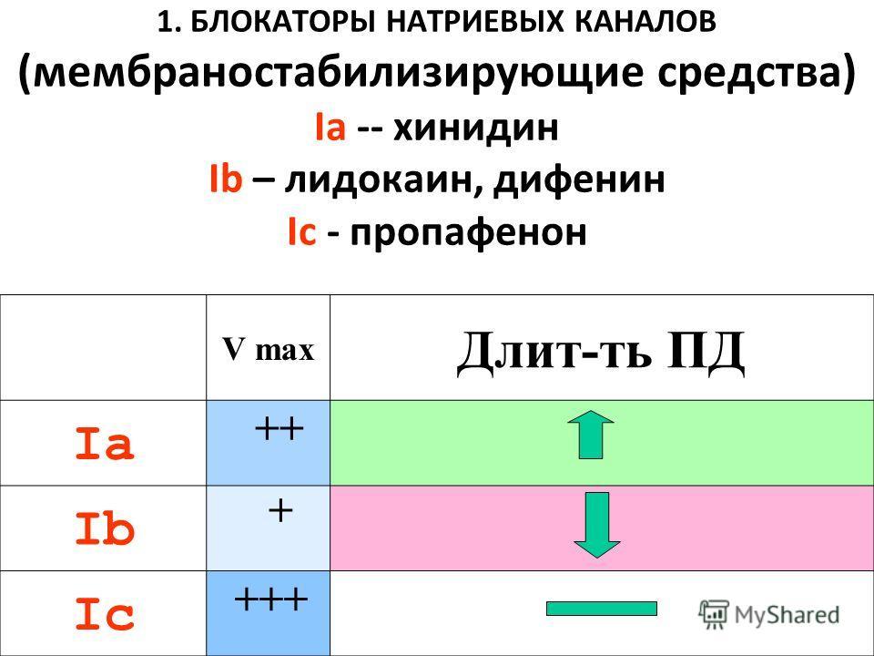 1. БЛОКАТОРЫ НАТРИЕВЫХ КАНАЛОВ (мембраностабилизирующие средства) Ia -- хинидин Ib – лидокаин, дифенин Ic - пропафенон V max Длит-ть ПД Ia Ib Ic ++ + +++