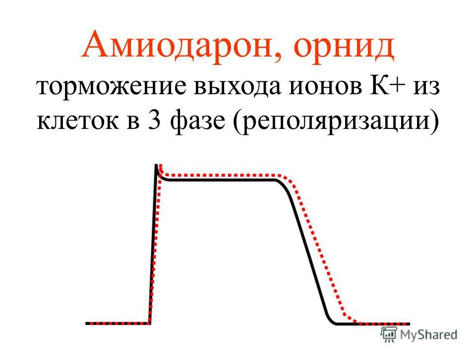Амиодарон, орнид торможение выхода ионов К+ из клеток в 3 фазе (реполяризации)