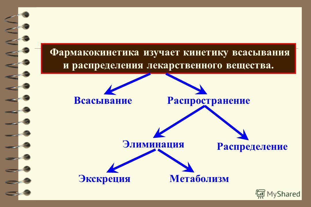 Фармакокинетика изучает кинетику всасывания и распределения лекарственного вещества. ВсасываниеРаспространение Распределение Элиминация ЭкскрецияМетаболизм