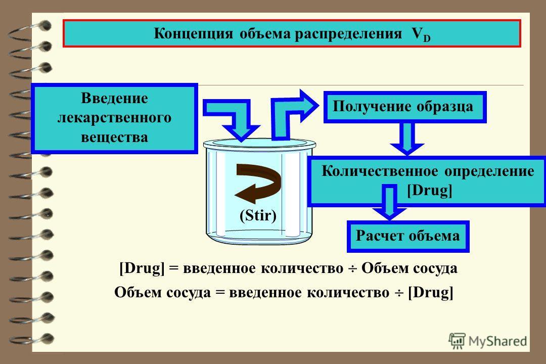 Концепция объема распределения V D Введение лекарственного вещества Расчет объема Получение образца Количественное определение [Drug] (Stir) [Drug] = введенное количество Объем сосуда Объем сосуда = введенное количество [Drug]