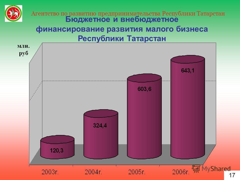 17 Агентство по развитию предпринимательства Республики Татарстан 17 Бюджетное и внебюджетное финансирование развития малого бизнеса Республики Татарстан млн. руб