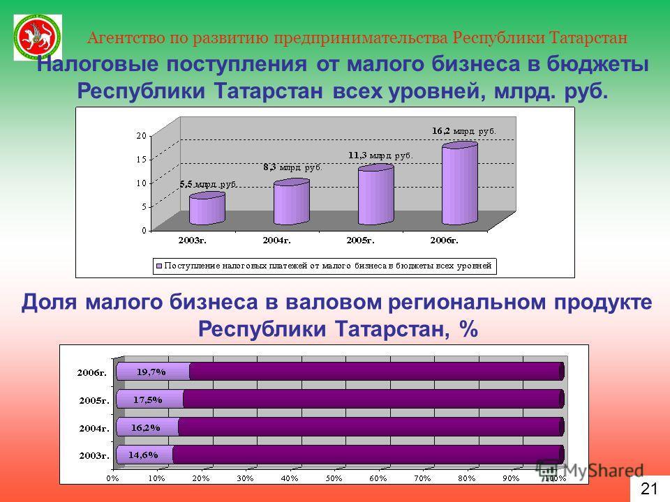 21 Агентство по развитию предпринимательства Республики Татарстан 21 Налоговые поступления от малого бизнеса в бюджеты Республики Татарстан всех уровней, млрд. руб. Доля малого бизнеса в валовом региональном продукте Республики Татарстан, %
