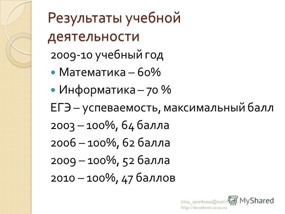 Результаты учебной деятельности 2009-10 учебный год Математика – 60% Информатика – 70 % ЕГЭ – успеваемость, максимальный балл 2003 – 100%, 64 балла 2006 – 100%, 62 балла 2009 – 100%, 52 балла 2010 – 100%, 47 баллов irina_zare4neva@mail.ru http://dvoe