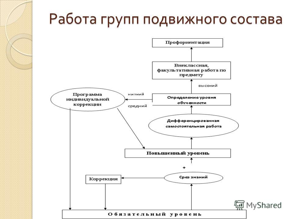 Работа групп подвижного состава irina_zare4neva@mail.ru http://dvoeknet.ucoz.ru