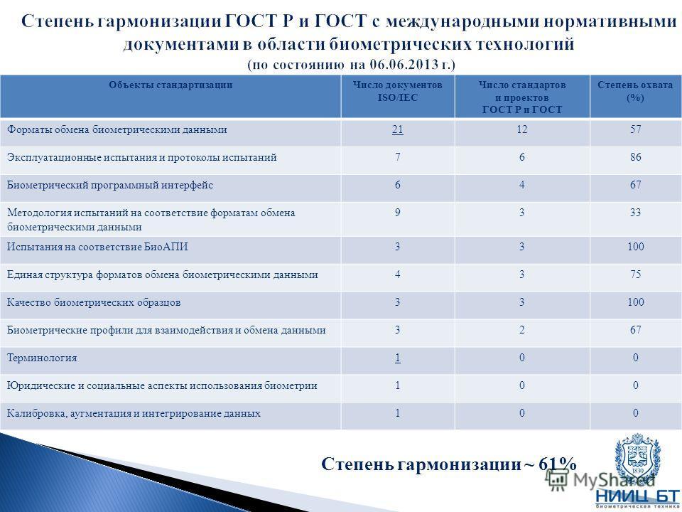 Объекты стандартизацииЧисло документов ISO/IEC Число стандартов и проектов ГОСТ Р и ГОСТ Степень охвата (%) Форматы обмена биометрическими данными211257 Эксплуатационные испытания и протоколы испытаний7686 Биометрический программный интерфейс6467 Мет