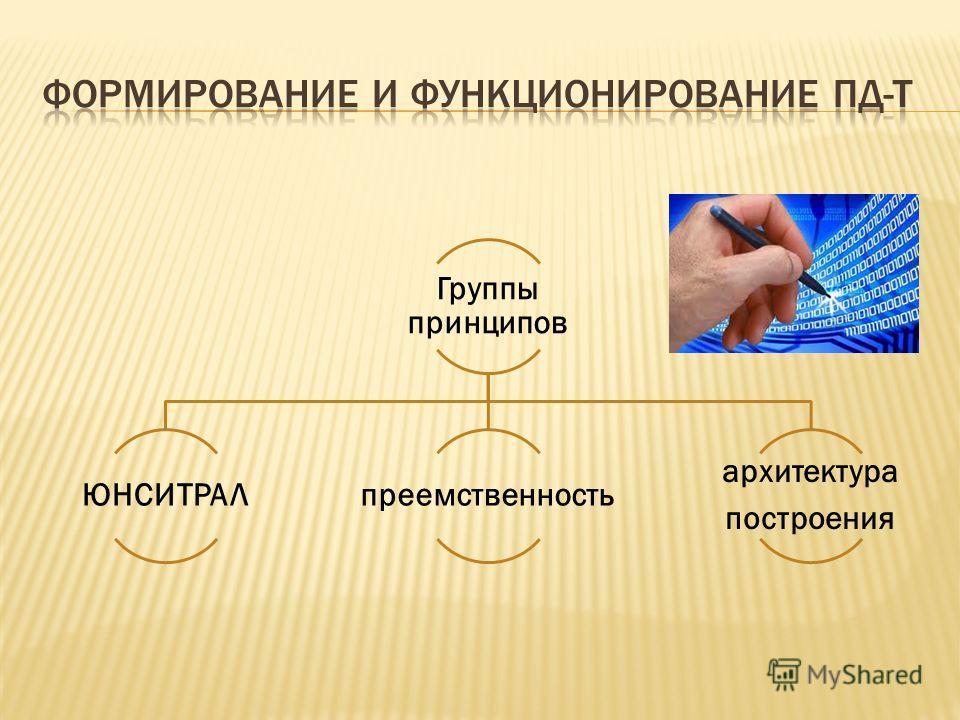 Группы принципов ЮНСИТРАЛпреемственность архитектура построения