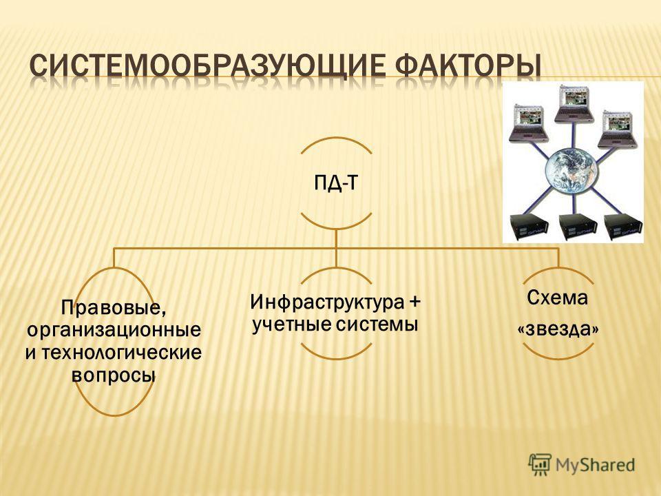 ПД-Т Правовые, организационные и технологические вопросы Инфраструктура + учетные системы Схема «звезда»