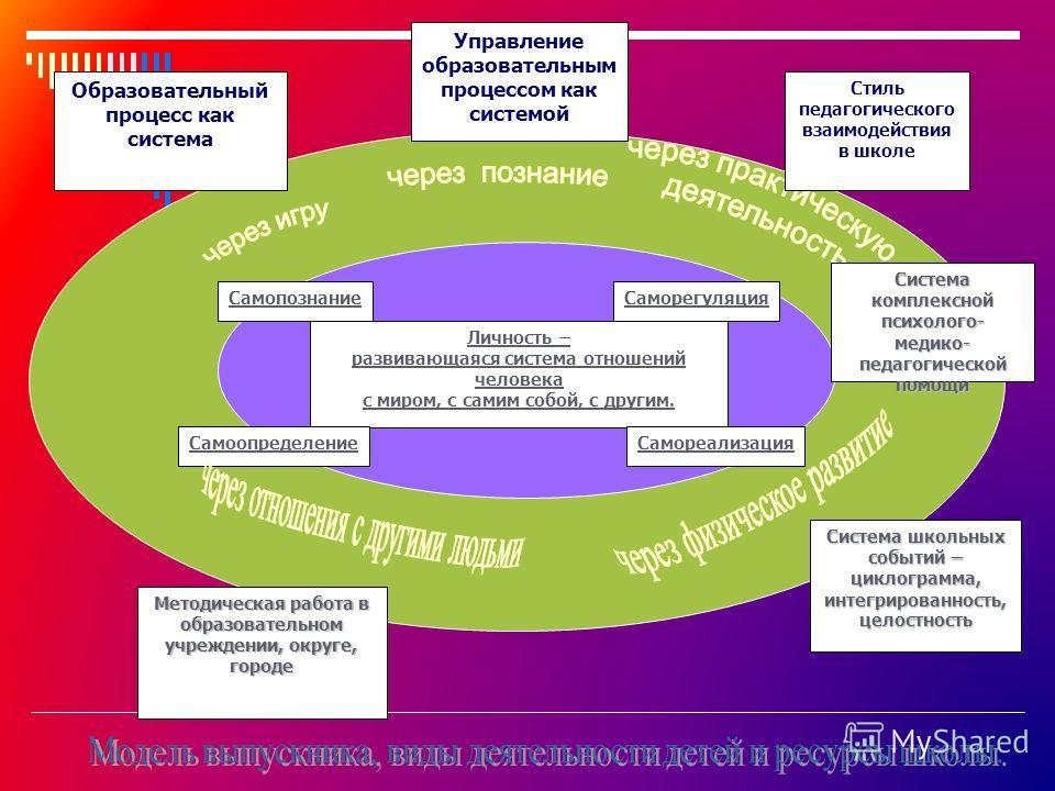 Личность – развивающаяся система отношений человека с миром, с самим собой, с другим. Саморегуляция Самореализация Самопознание Самоопределение Система комплексной психолого- медико-педагогическойпомощи Система школьных событий – циклограмма, интегри