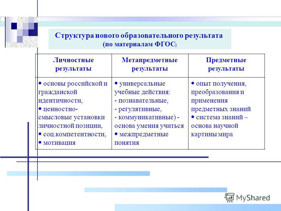 Структура нового образовательного результата (по материалам ФГОС ) Личностные результаты Метапредметные результаты Предметные результаты основы российской и гражданской идентичности, ценностно- смысловые установки личностной позиции, соц.компетентнос