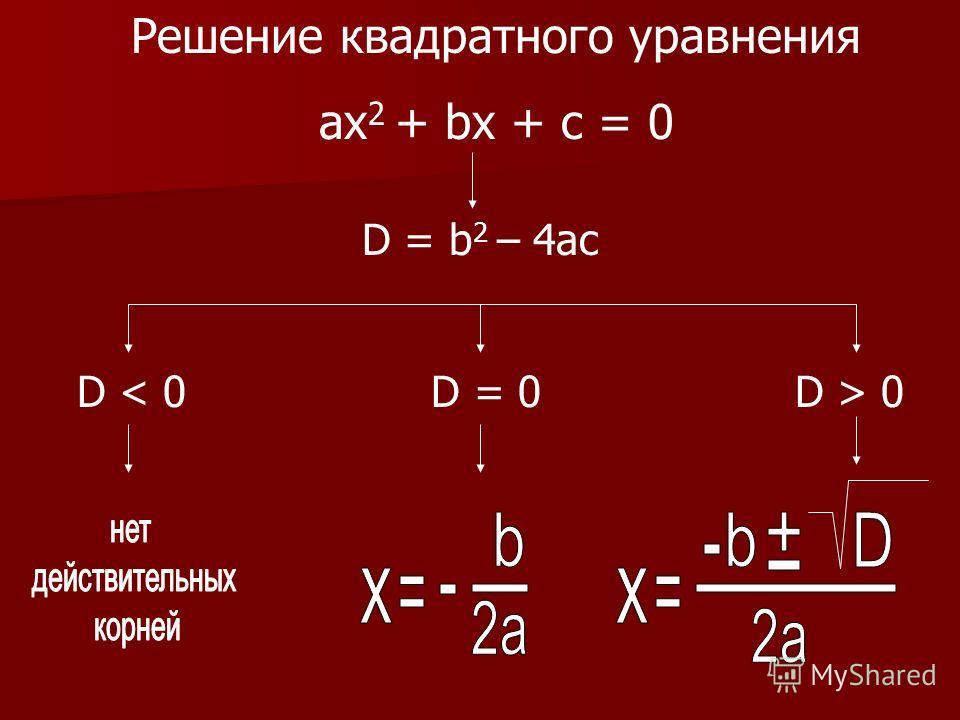 Решение квадратного уравнения aх 2 + bx + c = 0 D = b 2 – 4ac D 0