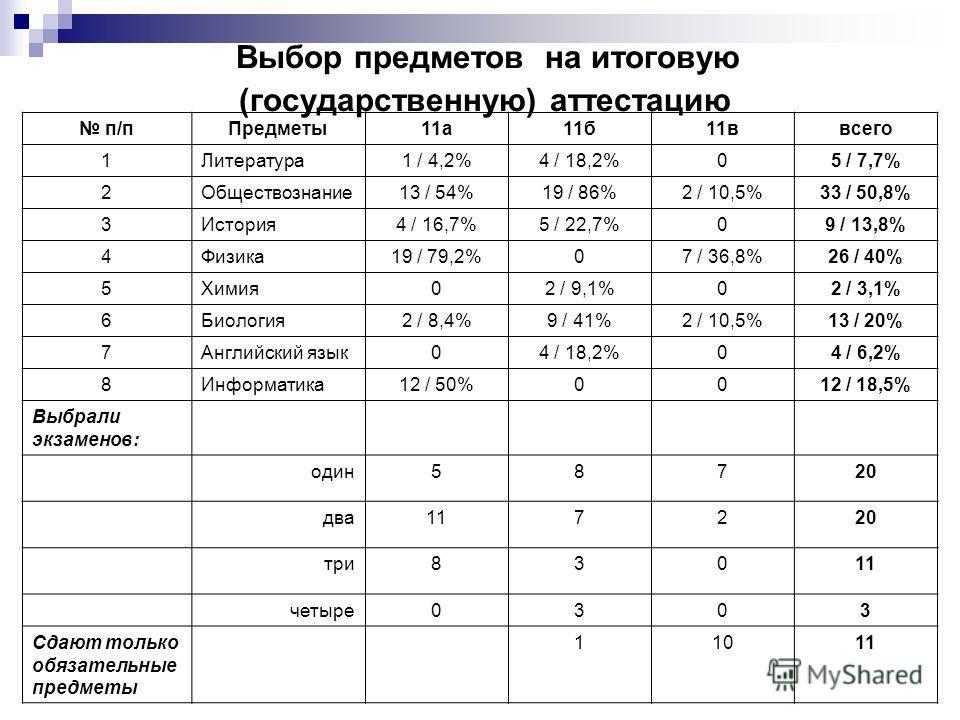 Выбор предметов на итоговую (государственную) аттестацию п/пПредметы11а11б11ввсего 1Литература1 / 4,2%4 / 18,2%05 / 7,7% 2Обществознание13 / 54%19 / 86%2 / 10,5%33 / 50,8% 3История4 / 16,7%5 / 22,7%09 / 13,8% 4Физика19 / 79,2%07 / 36,8%26 / 40% 5Хими