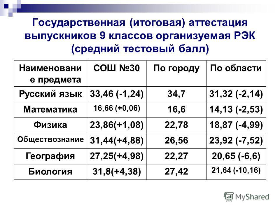 Государственная (итоговая) аттестация выпускников 9 классов организуемая РЭК (средний тестовый балл) Наименовани е предмета СОШ 30По городуПо области Русский язык33,46 (-1,24)34,731,32 (-2,14) Математика 16,66 (+0,06) 16,614,13 (-2,53) Физика23,86(+1