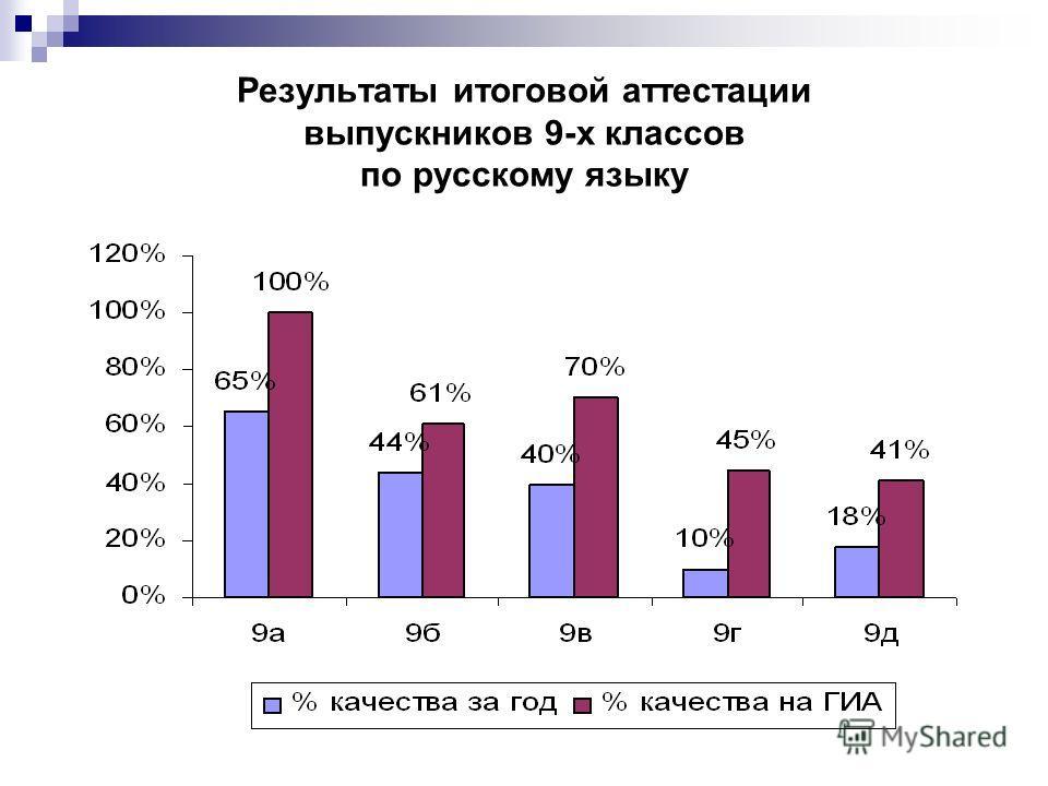Результаты итоговой аттестации выпускников 9-х классов по русскому языку