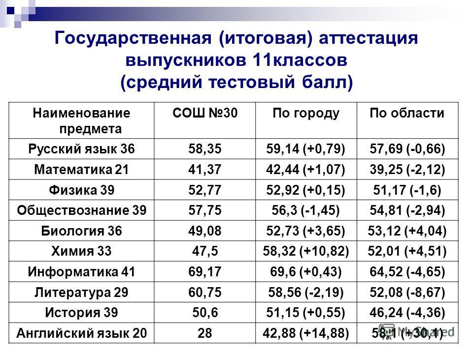 Государственная (итоговая) аттестация выпускников 11классов (средний тестовый балл) Наименование предмета СОШ 30По городуПо области Русский язык 3658,3559,14 (+0,79)57,69 (-0,66) Математика 2141,3742,44 (+1,07)39,25 (-2,12) Физика 3952,7752,92 (+0,15