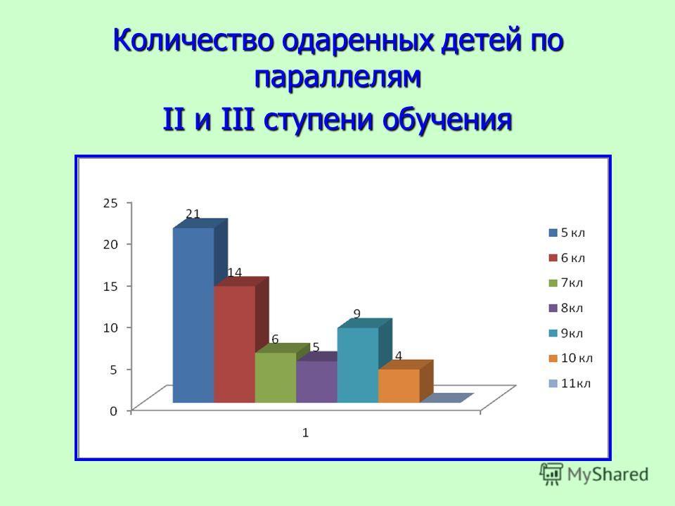 Количество одаренных детей по параллелям II и III ступени обучения