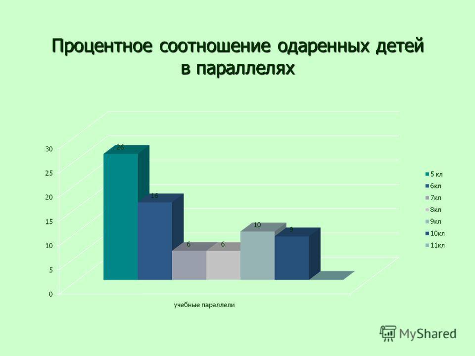Процентное соотношение одаренных детей в параллелях