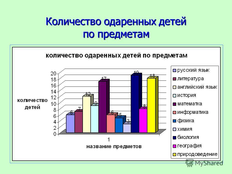 Количество одаренных детей по предметам