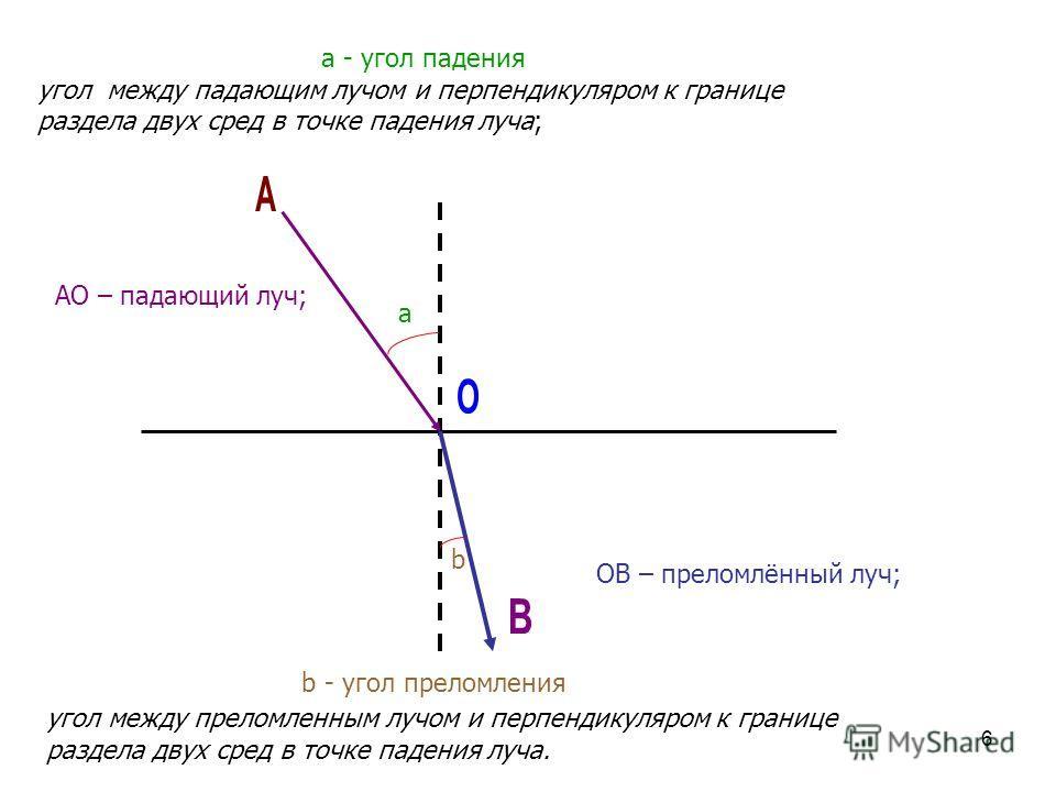 6 ОB – преломлённый луч; a b a - угол падения угол между падающим лучом и перпендикуляром к границе раздела двух сред в точке падения луча; b - угол преломления угол между преломленным лучом и перпендикуляром к границе раздела двух сред в точке паден
