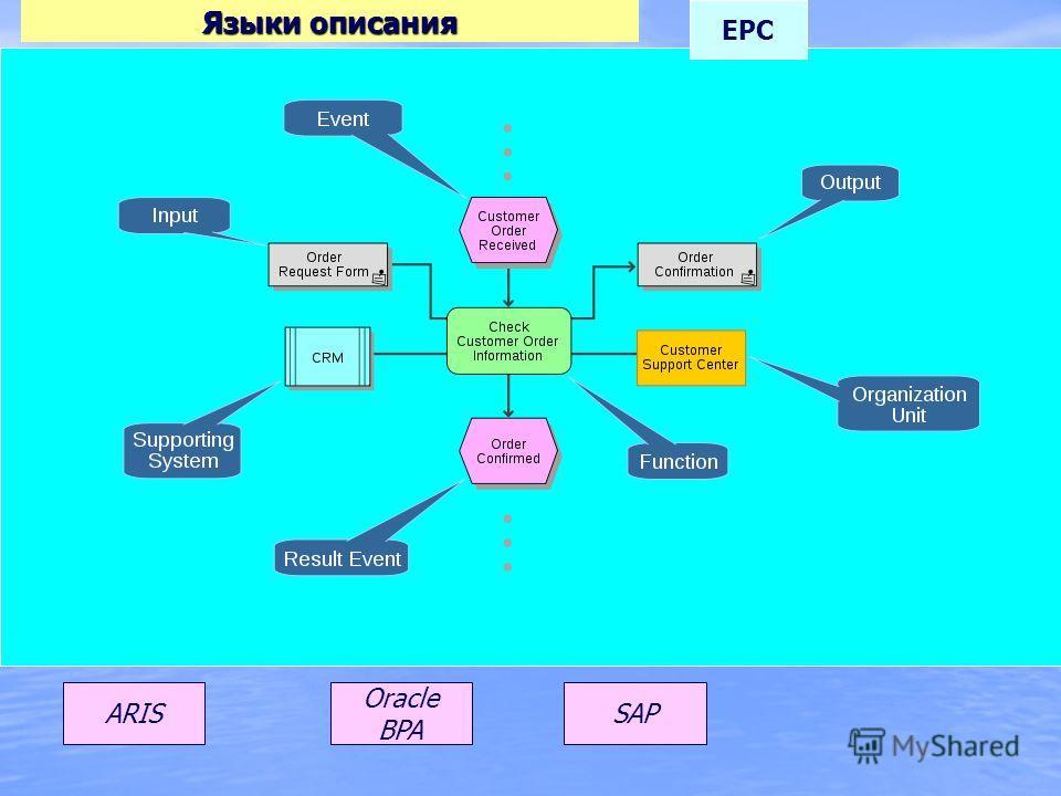 Языки описания ARIS EPC Oracle BPA SAP