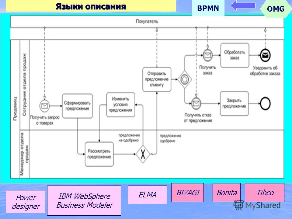 Языки описания BPMN Power designer IBM WebSphere Business Modeler ELMA BIZAGIBonitaTibco OMG