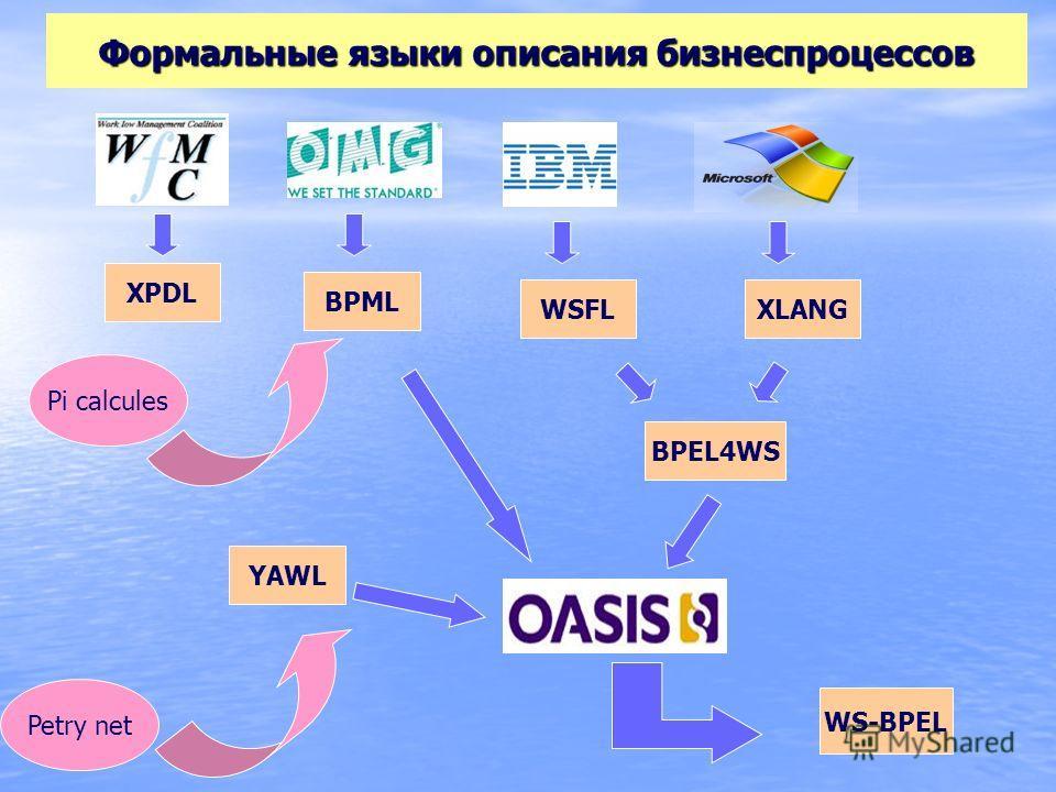 Формальные языки описания бизнеспроцессов XPDL YAWL WSFLXLANG BPML WS-BPEL BPEL4WS Pi calcules Petry net