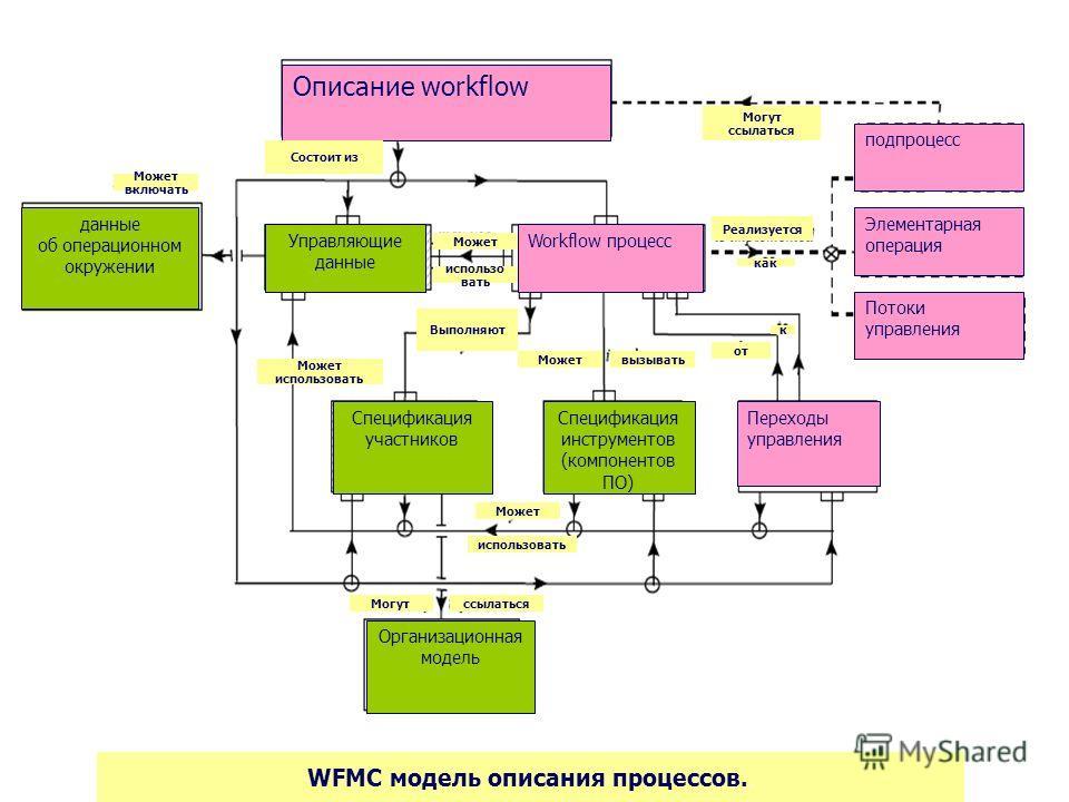 Организационная модель WFMC модель описания процессов.. Описание workflow Состоит из Могут ссылаться ссылатьсяМогут подпроцесс Элементарная операция Реализуется Потоки управления Workflow процесс как Переходы управления от к Спецификация участников С