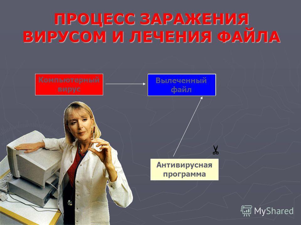 Антивирусная программа Незаражённая программа Компьютерный вирус ПРОЦЕСС ЗАРАЖЕНИЯ ВИРУСОМ И ЛЕЧЕНИЯ ФАЙЛА Компьютерный вирус Заражённый файл Вылеченный файл