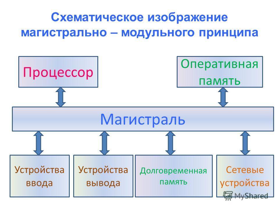 Схематическое изображение магистрально – модульного принципа Магистраль Процессор Оперативная память Устройства ввода Устройства вывода Долговременная память Сетевые устройства