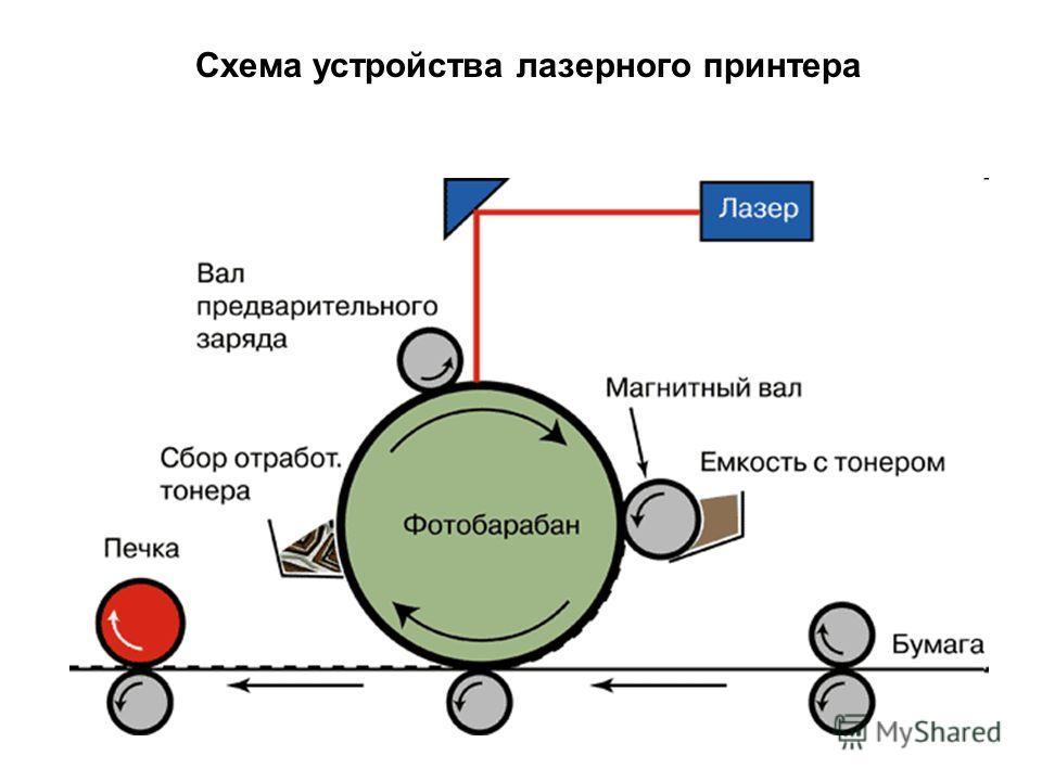 Схема устройства лазерного принтера