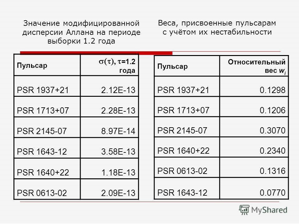 Веса, присвоенные пульсарам с учётом их нестабильности Пульсар Относительный вес w i PSR 1937+210.1298 PSR 1713+070.1206 PSR 2145-070.3070 PSR 1640+220.2340 PSR 0613-020.1316 PSR 1643-120.0770 Значение модифицированной дисперсии Аллана на периоде выб