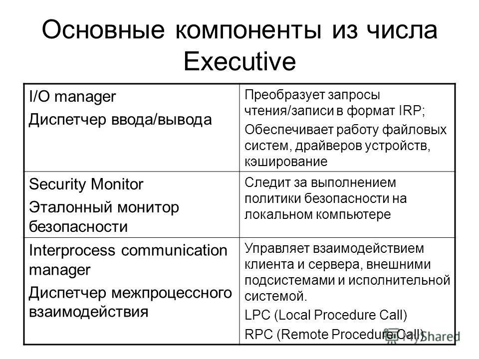 Основные компоненты из числа Executive I/O manager Диспетчер ввода/вывода Преобразует запросы чтения/записи в формат IRP; Обеспечивает работу файловых систем, драйверов устройств, кэширование Security Monitor Эталонный монитор безопасности Следит за