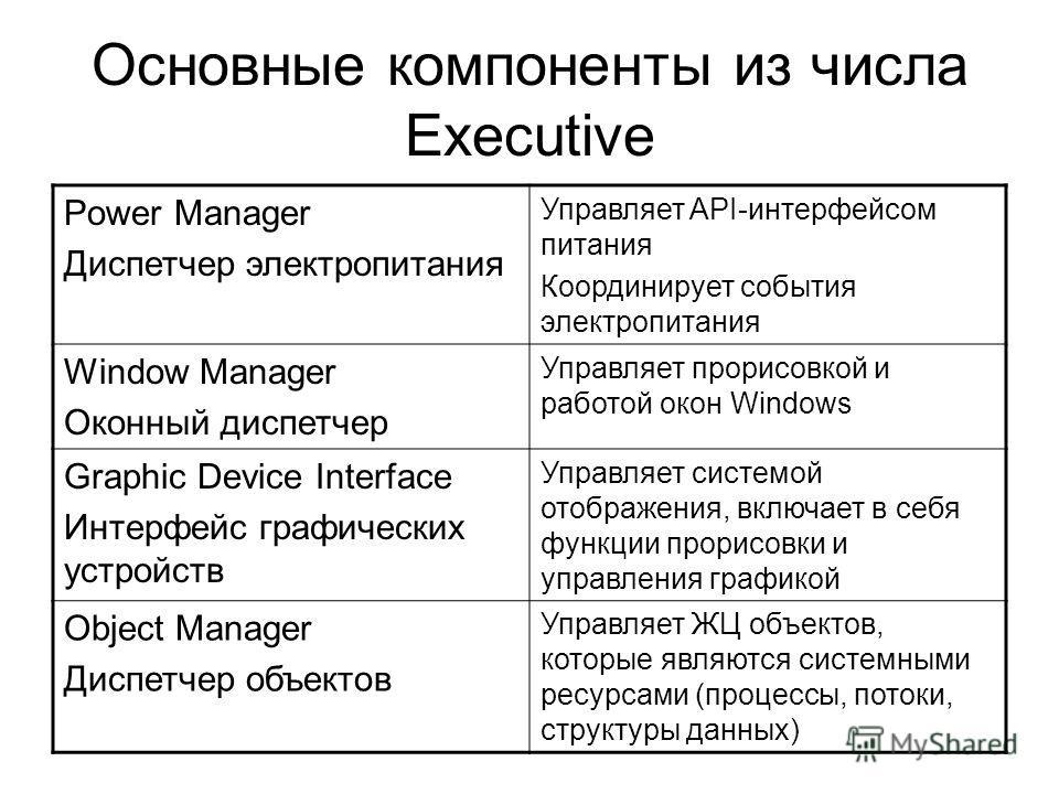 Основные компоненты из числа Executive Power Manager Диспетчер электропитания Управляет API-интерфейсом питания Координирует события электропитания Window Manager Оконный диспетчер Управляет прорисовкой и работой окон Windows Graphic Device Interface