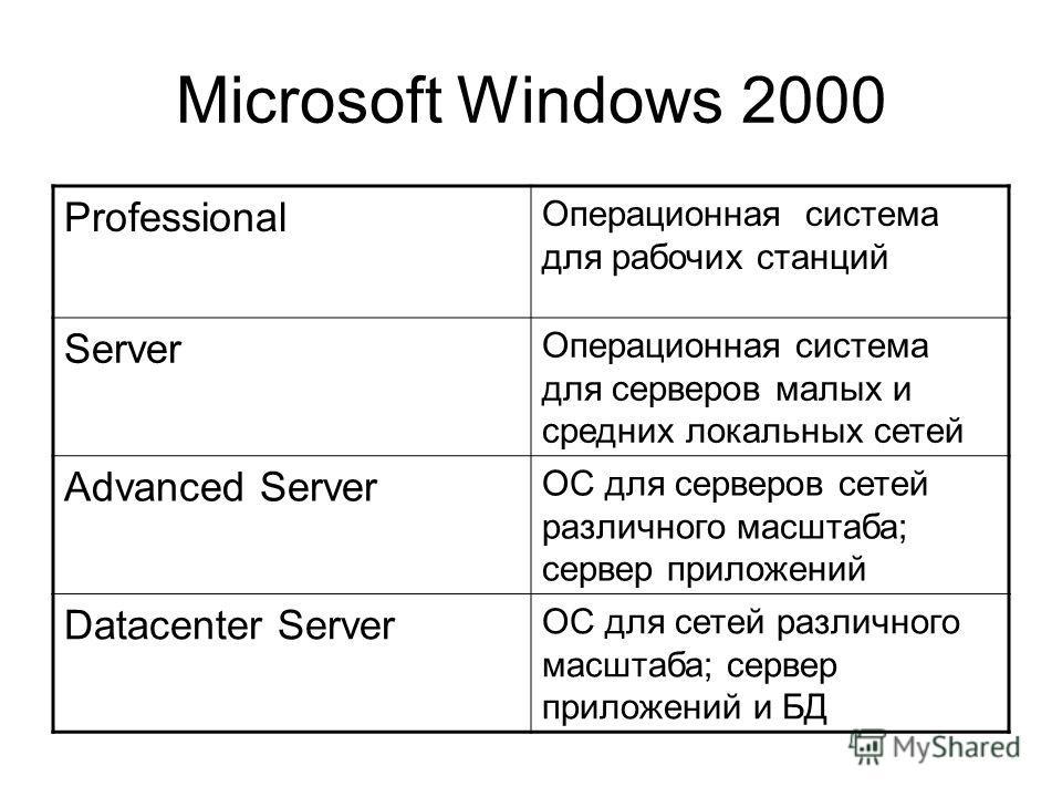 Microsoft Windows 2000 Professional Операционная система для рабочих станций Server Операционная система для серверов малых и средних локальных сетей Advanced Server ОС для серверов сетей различного масштаба; сервер приложений Datacenter Server ОС дл