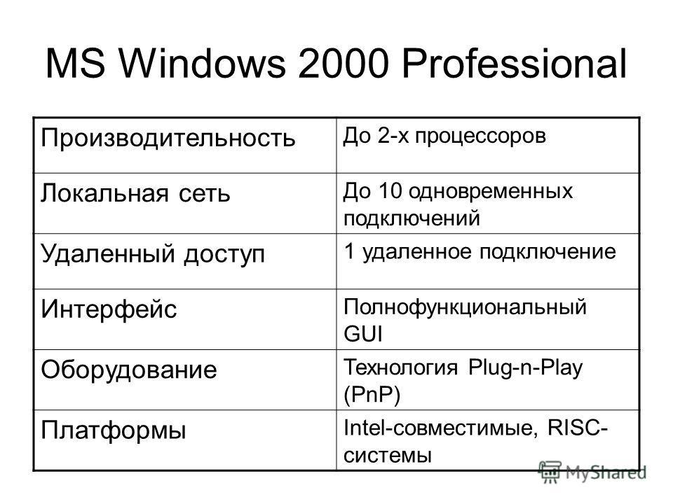 MS Windows 2000 Professional Производительность До 2-х процессоров Локальная сеть До 10 одновременных подключений Удаленный доступ 1 удаленное подключение Интерфейс Полнофункциональный GUI Оборудование Технология Plug-n-Play (PnP) Платформы Intel-сов
