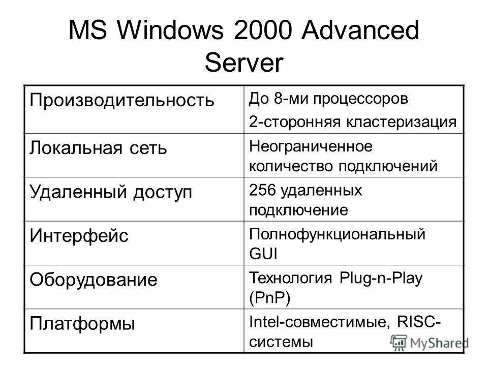MS Windows 2000 Advanced Server Производительность До 8-ми процессоров 2-сторонняя кластеризация Локальная сеть Неограниченное количество подключений Удаленный доступ 256 удаленных подключение Интерфейс Полнофункциональный GUI Оборудование Технология