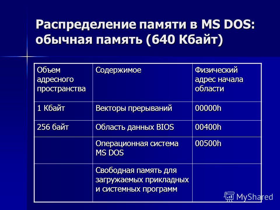 Распределение памяти в MS DOS: обычная память (640 Кбайт) Объем адресного пространства Содержимое Физический адрес начала области 1 Кбайт Векторы прерываний 00000h 256 байт Область данных BIOS 00400h Операционная система MS DOS 00500h Свободная памят
