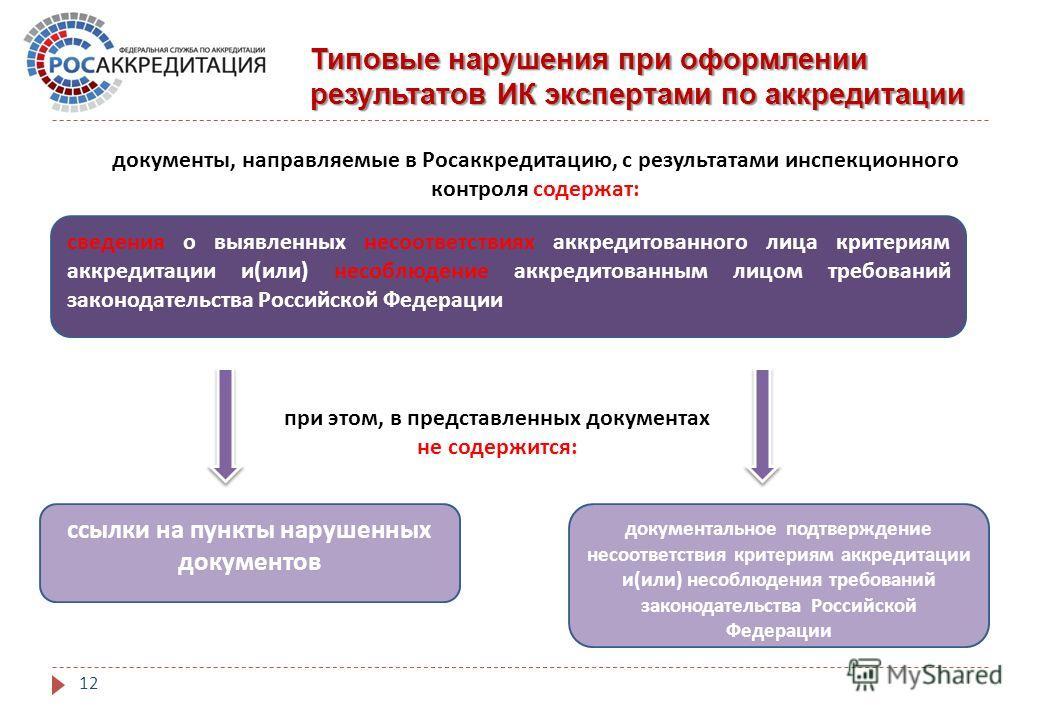 Типовые нарушения при оформлении результатов ИК экспертами по аккредитации 12 сведения о выявленных несоответствиях аккредитованного лица критериям аккредитации и ( или ) несоблюдение аккредитованным лицом требований законодательства Российской Федер