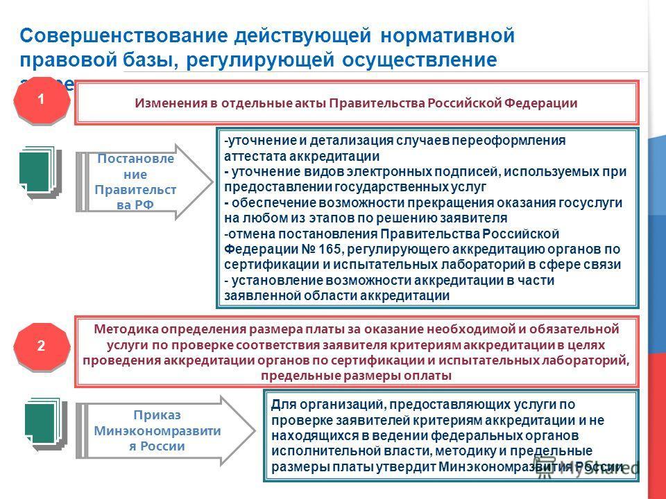 3 Совершенствование действующей нормативной правовой базы, регулирующей осуществление аккредитации 1 1 2 2 Изменения в отдельные акты Правительства Российской Федерации Методика определения размера платы за оказание необходимой и обязательной услуги