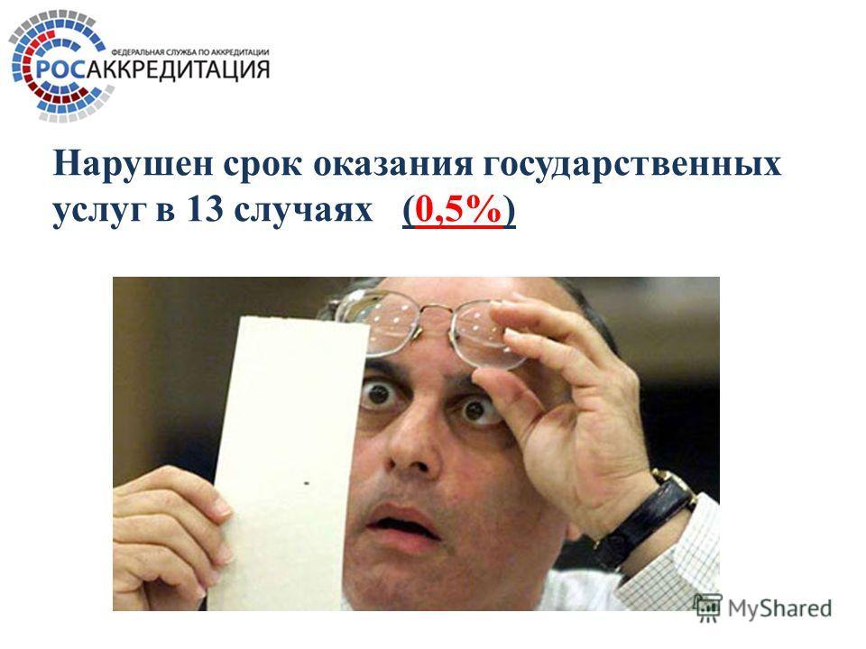 Нарушен срок оказания государственных услуг в 13 случаях (0,5%)