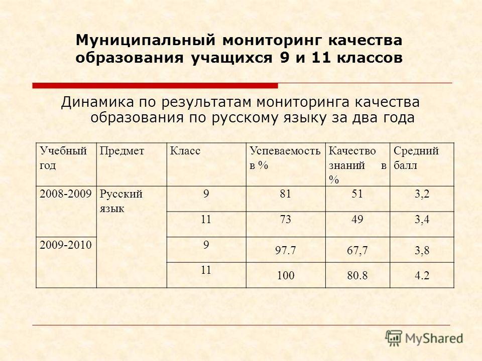 Динамика по результатам мониторинга качества образования по русскому языку за два года Учебный год ПредметКлассУспеваемость в % Качество знаний в % Средний балл 2008-2009Русский язык 981513,2 1173493,4 2009-20109 97.767,73,8 11 10080.84.2