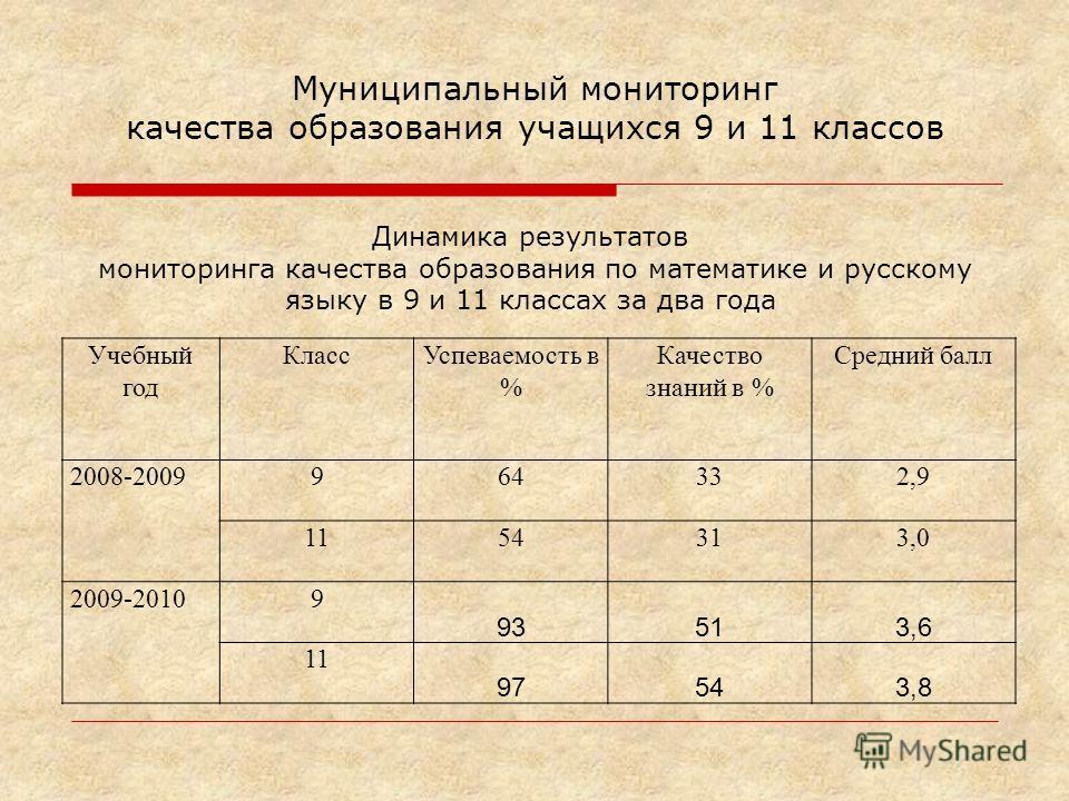 Учебный год КлассУспеваемость в % Качество знаний в % Средний балл 2008-2009964332,9 1154313,0 2009-20109 93513,6 11 97543,8 Динамика результатов мониторинга качества образования по математике и русскому языку в 9 и 11 классах за два года