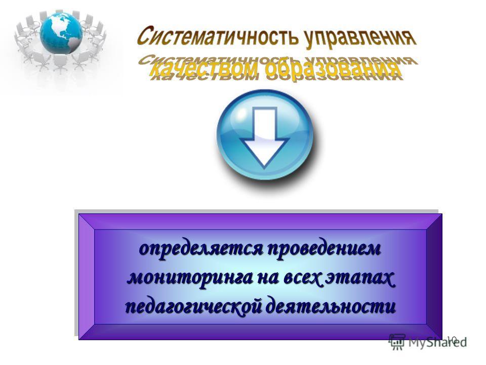 10 определяется проведением мониторинга на всех этапах педагогической деятельности определяется проведением мониторинга на всех этапах педагогической деятельности