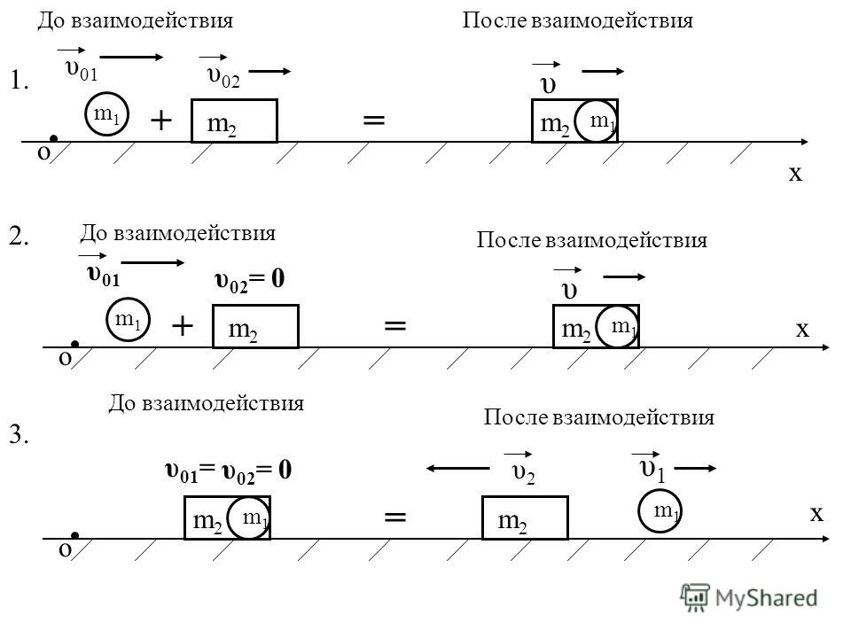 о х m1m1 m2m2 До взаимодействия υ 01 υ 02 После взаимодействия m1m1 m2m2 υ + = о х m1m1 m2m2 До взаимодействия υ 01 υ 02 = 0 После взаимодействия m1m1 m2m2 υ + = 1.1. 2.2. о υ 01 = υ 02 = 0 υ1υ1 = х 3.3. До взаимодействия После взаимодействия m1m1 m2