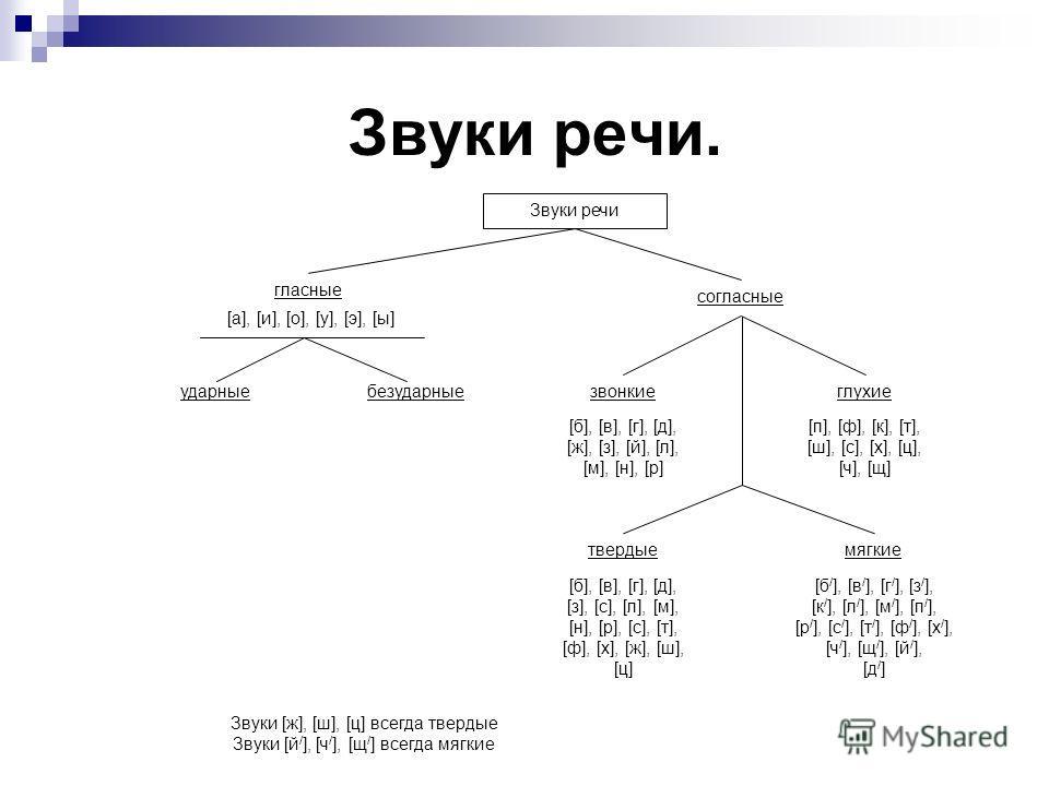 Звуки речи. Звуки речи гласные согласные [а], [и], [о], [у], [э], [ы] ударные безударныезвонкиеглухие твердыемягкие [б], [в], [г], [д], [ж], [з], [й], [л], [м], [н], [р] [п], [ф], [к], [т], [ш], [с], [х], [ц], [ч], [щ] [б], [в], [г], [д], [з], [с], [